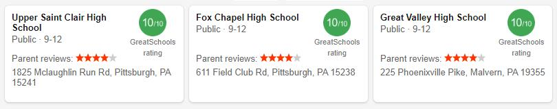Best High Schools in Pennsylvania