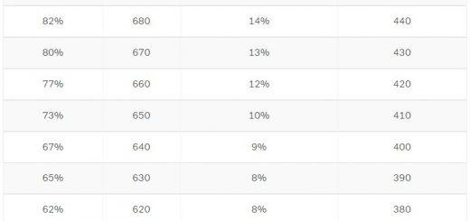 GMAT Score Chart - GMAT Percentiles