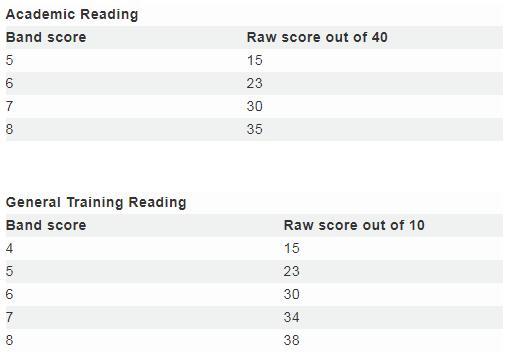 IELTS Reading Score