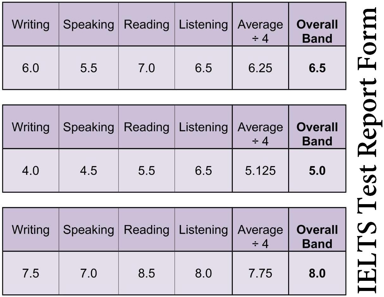 IELTS Results: Understanding Your IELTS Scores