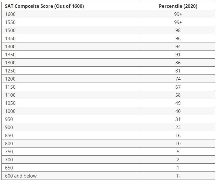 SAT Percentiles