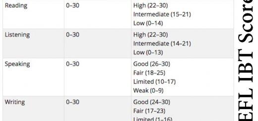 TOEFL IBT Scores