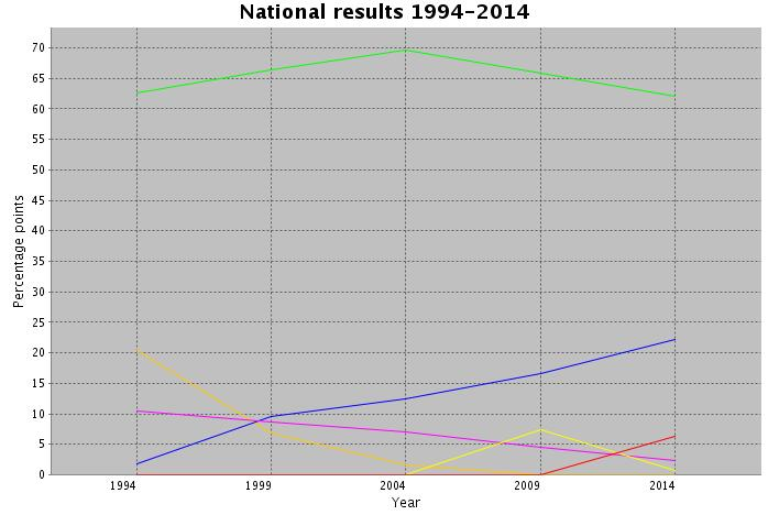 Elections - party results between 1994 and 2014