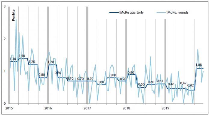 Index of reform monitoring in Ukraine 2015-2019