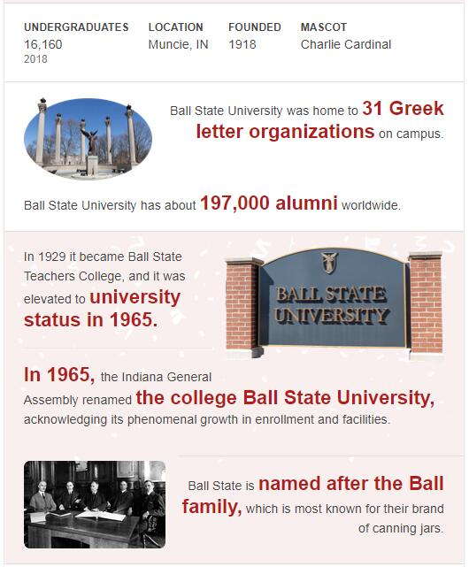 Ball State University History
