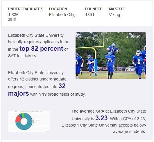 Elizabeth City State University History