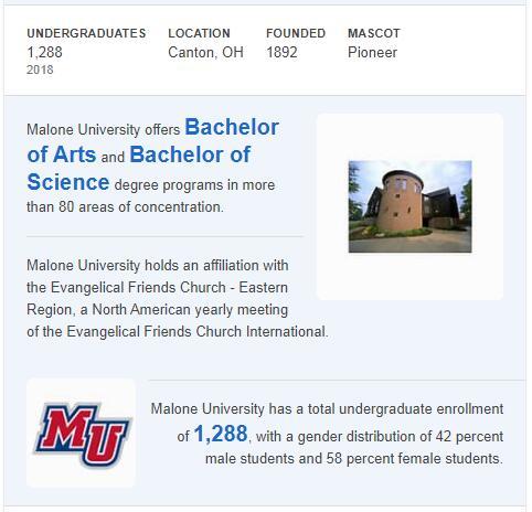 Malone University History