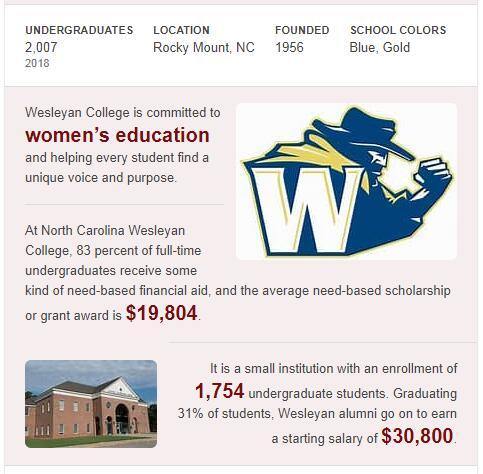 North Carolina Wesleyan College History