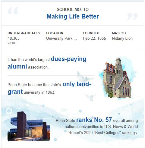 Pennsylvania State University-University Park History