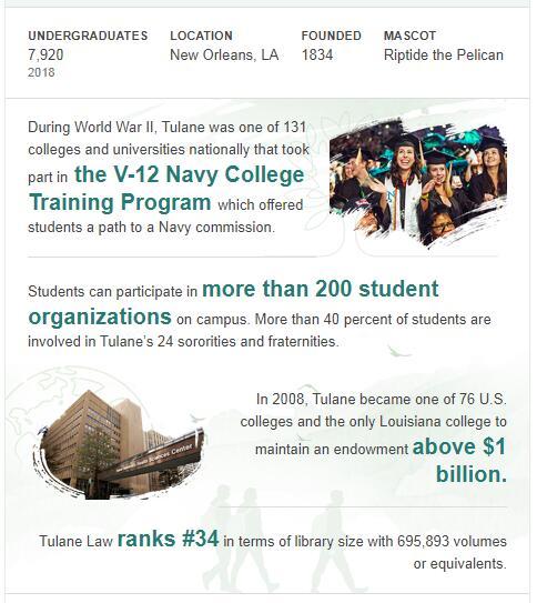Tulane University History