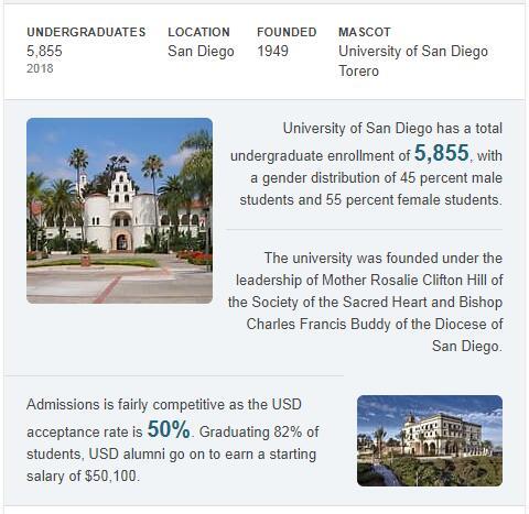 University of San Diego History
